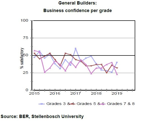 Building and construction remains in the doldrums