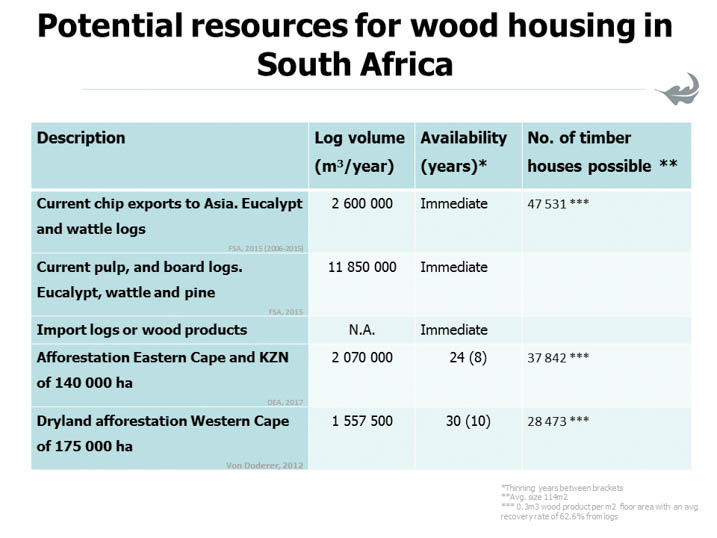 Timber as the dominant construction material  for building: Part 2