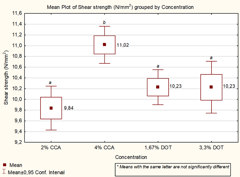 Figure 1: Shear strength of CCA and boron (DOT) treated blocks. The shear strength of all the treatments and concentration levels that was evaluated exceeded the European requirements according to EN 14080.